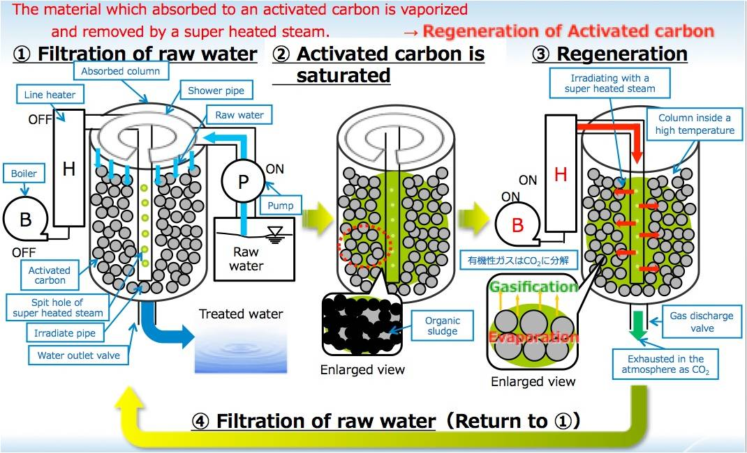 纳米活性碳